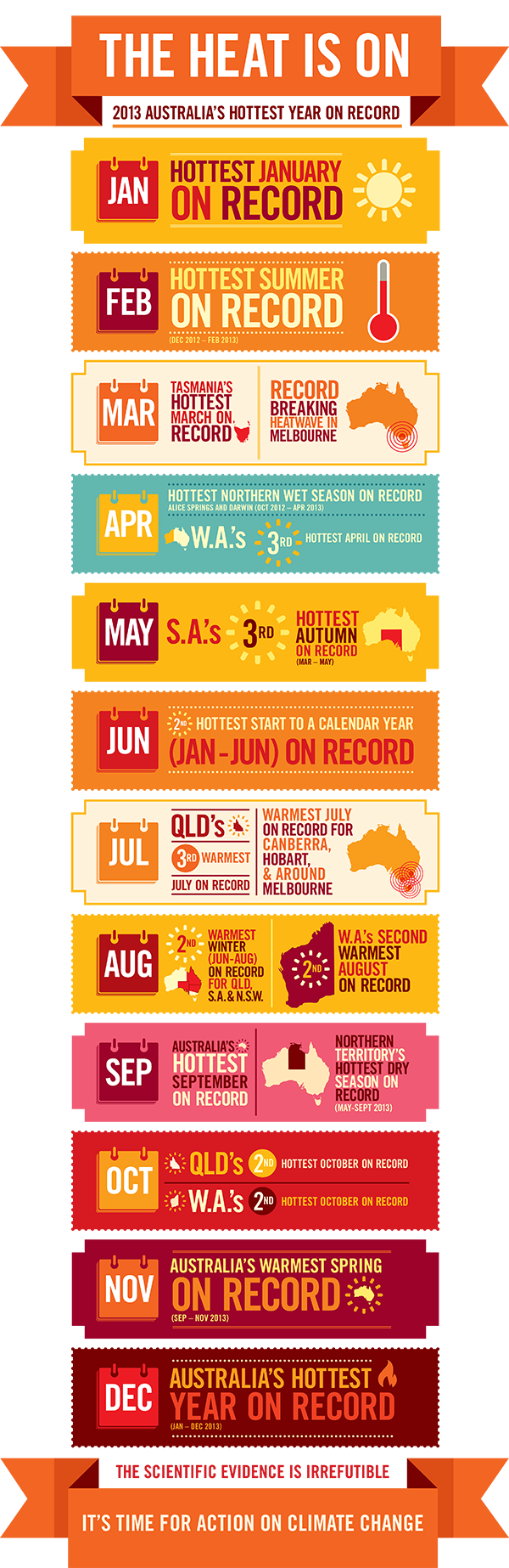 global warming hottest australia on record